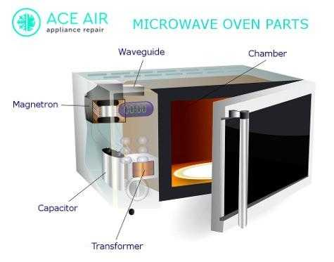 Microwave Oven Repair Service 24 7 All